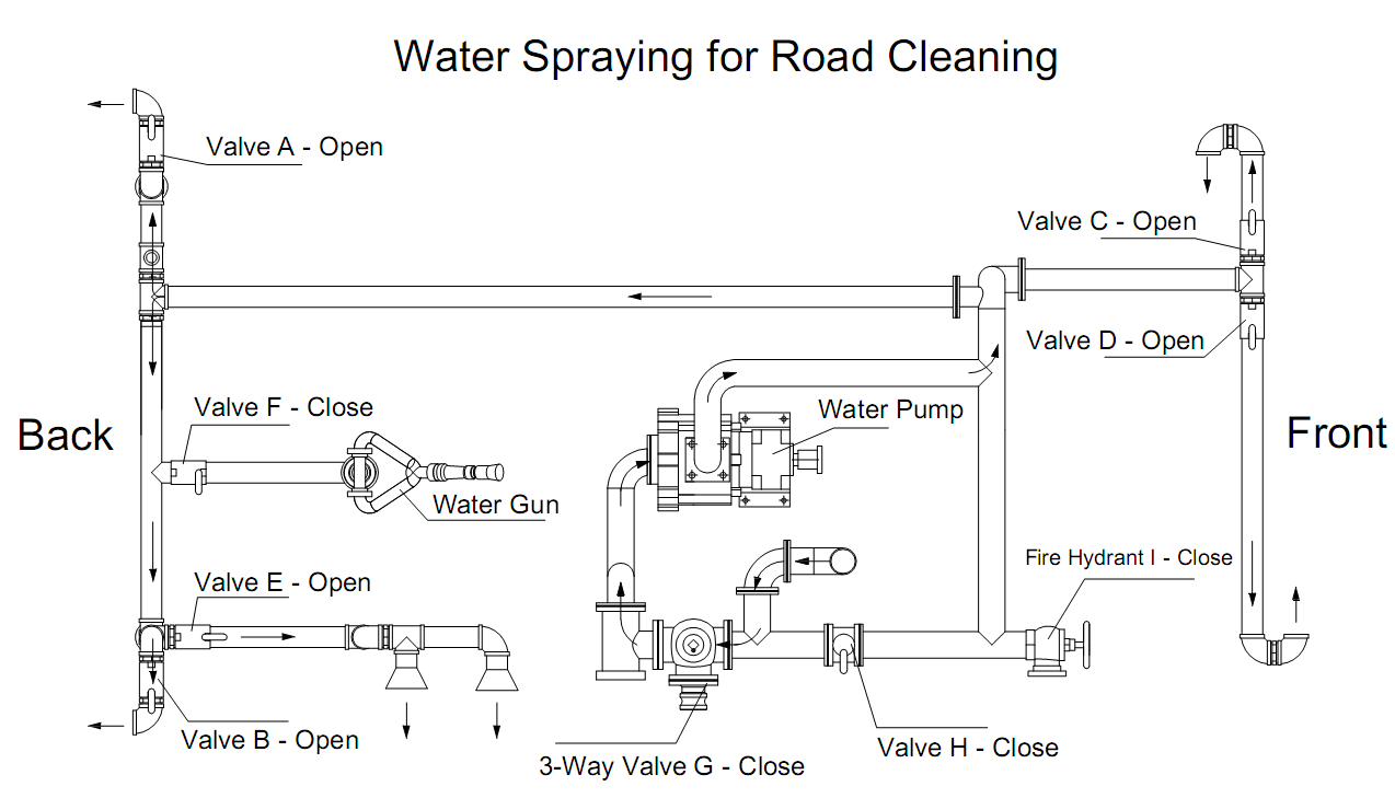 Road cleaning truck water bowser .png